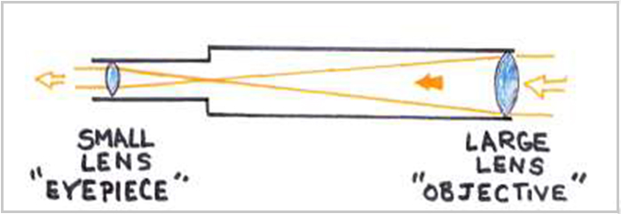 Optical path diagram of refraction telescope